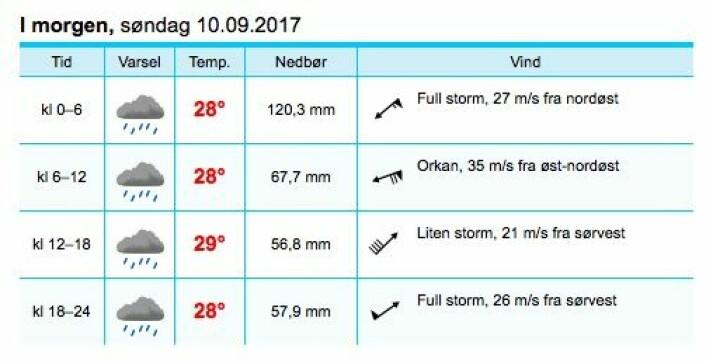 VIND: Yr melder om mest vind ved Key West.
