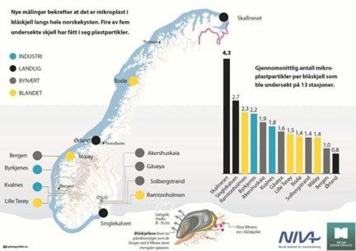 UNDERSØKELSE: Flest plast-partikler ble funnet i Finnmark.