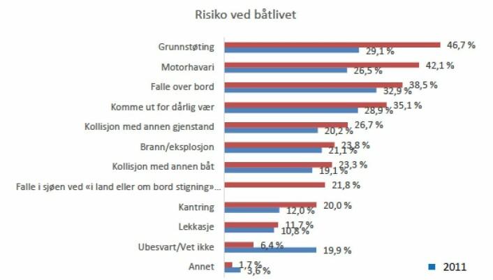 HVA BÅTFOLKET FRYKTER MEST: Blå tall er fra 2011, røde for 2017.