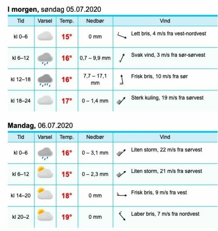 PROGNOSE: Natt til mandag kan bli mindre hyggelig på sjøen på Østlandet. m