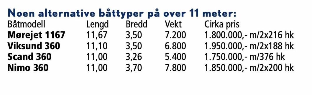 FAKSIMILE: Fra testen i Praktisk Båtliv 1 2002.